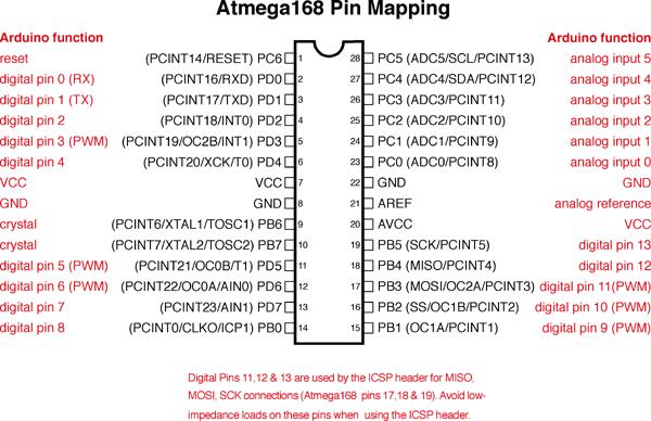Atmega168 pinmapping