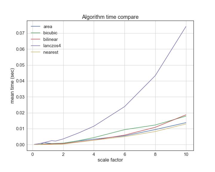 cравнение скорости работы алгоритмов интерполяции при изменении размеров изображения
