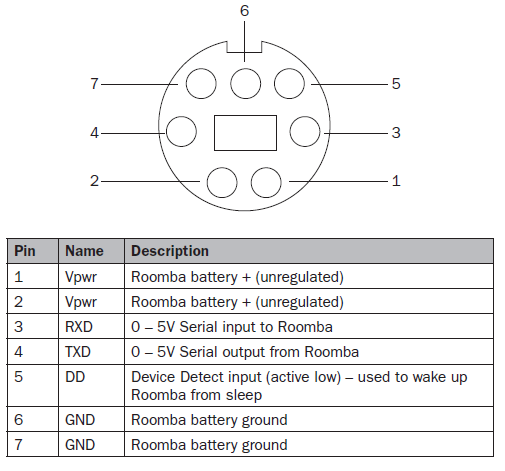 Распиновка консольного разъёма iRobot Roomba