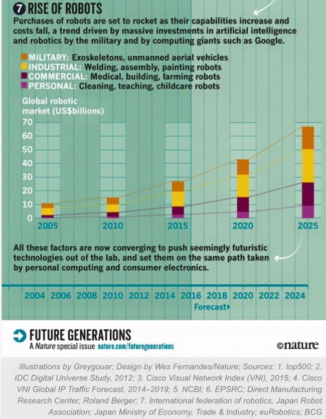 Рынок роботов к 2025 году