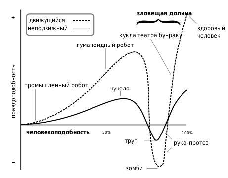 Зловещая долина - график