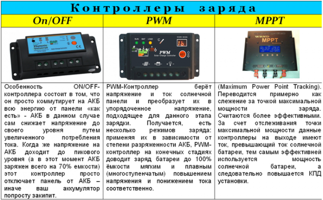 варианта контроллера MPPT: