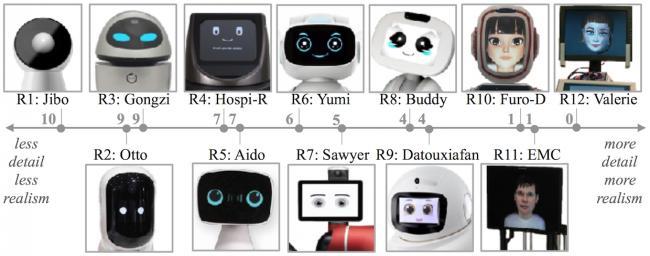 Шкала детализации лиц роботов