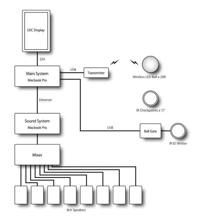 блок-схема инсталляции Particles