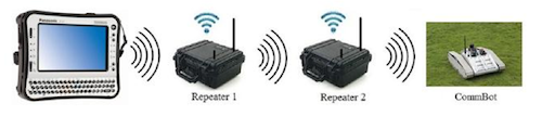 CommBot - развертывание узлов Wi-Fi-ретрансляторов