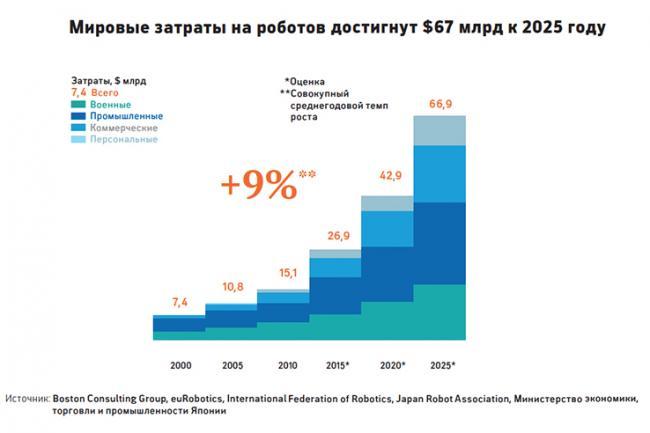 Расходы на робототехнику в мире