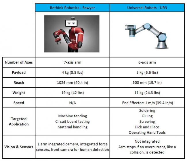 сравнение роботов Sawyer и UR3