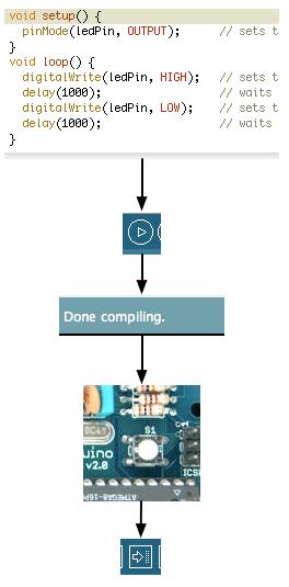 цикл разработки скетча для Arduino