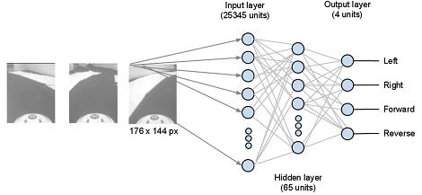 нейронная сеть для управления машинкой