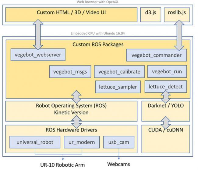 Программная архитектура робота для уборки салата